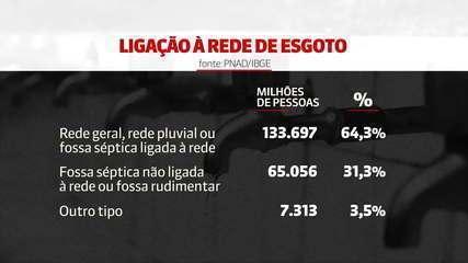 Mais de 32 milhões não têm acesso à água encanada no Brasil