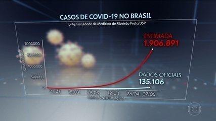 Estudo da USP indica que Brasil pode ter hoje quase 2 milhões de infectados