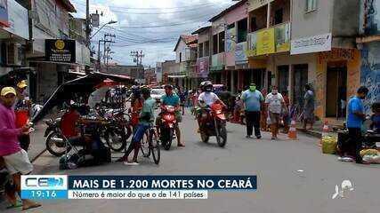 Com 1.280 mortes Ceará tem mais óbitos pela covid-19 que 141 países