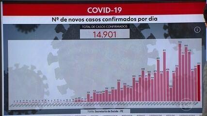 Pernambuco chega a 14.901 casos confirmados e 1.224 mortes por Covid-19