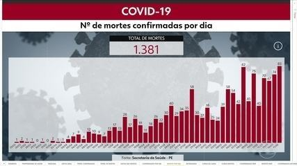 Pernambuco tem recorde no número de mortes por Covid-19 desde o início da pandemia