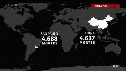 São Paulo supera a China em número de mortos por Covid-19