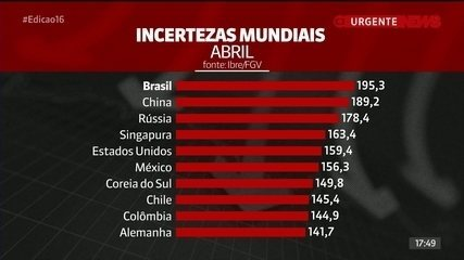 Incertezas afastam investidores estrangeiros do Brasil