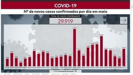 Pernambuco chega a 29.919 casos confirmados e 2.468 mortes por Covid-19