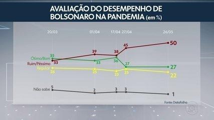 Datafolha divulga pesquisa com avaliação do desempenho de Bolsonaro na pandemia