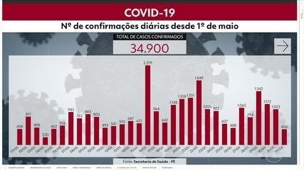 Pernambuco chega a 34.900 casos e 2.875 mortes por Covid-19