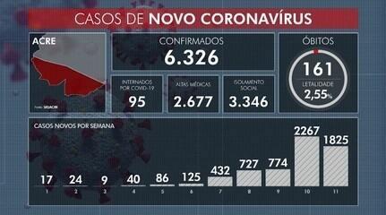 Mais 13 mortes por Covid-19 são registradas e número total chega a 161