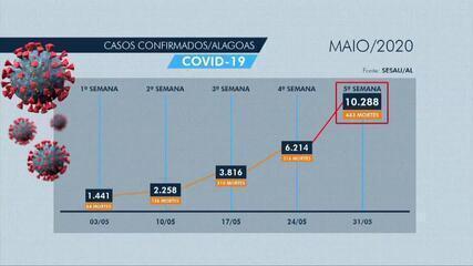 Aumento dos casos confirmados e mortes por Covid-19 em maio