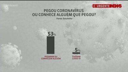 Datafolha: 53% dos brasileiros tiveram ou conhecem alguém que teve Covid-19