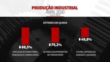 Produção industrial cai 18,8% em abril e tem pior resultado em 18 anos
