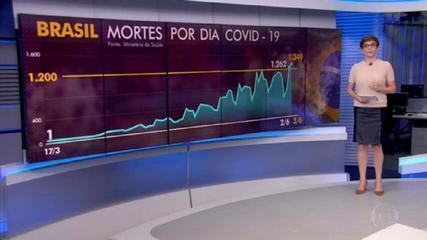 Brasil registra 1.349 mortes por coronavírus e bate novo recorde diário; total é de 32.548