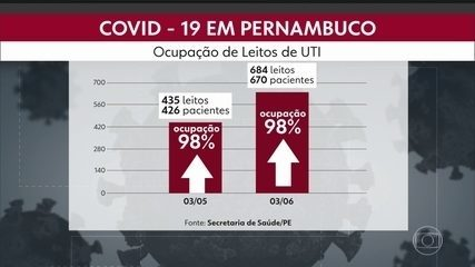 Governo aponta estabilização de pandemia, mas número de internados sobe 307%, em 30 dias