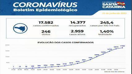 Santa Catarina tem 246 mortes e 17.582 casos confirmados de coronavírus