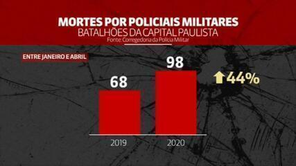 Morte por policiais militares aumentou 44% na capital paulista