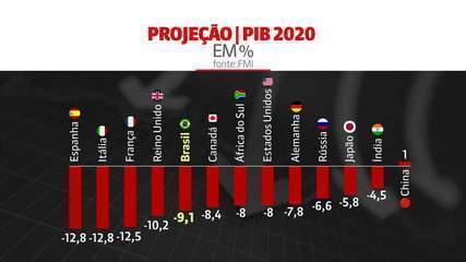 Juliana Rosa: 'FMI prevê queda de 9,1% do PIB brasileiro'