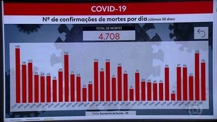Pernambuco chega a 57.089 casos da Covid-19 e 4.708 mortes