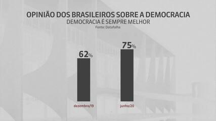 Pesquisa do Datafolha mostra que 75% dos brasileiros preferem a democracia
