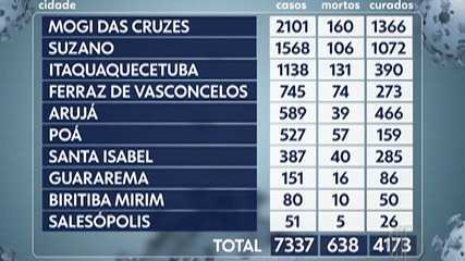 Destaque do G1: Mais 6 das 10 cidades Alto Tietê registraram mortes pela Covid-19