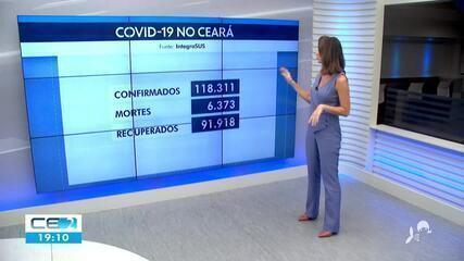Ceará tem mais de 118 mil casos de covid-19