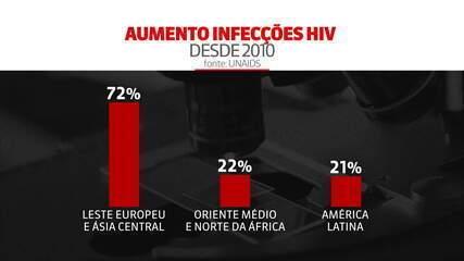 Meta de combate à Aids em 2020 não será atingida, diz ONU (vídeo de arquivo)