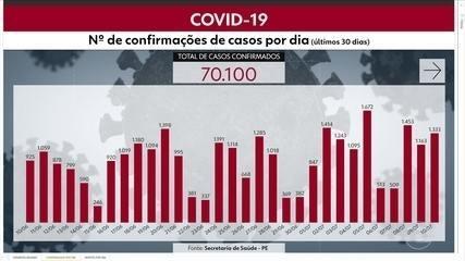Pernambuco passa de 70 mil casos de Covid-19