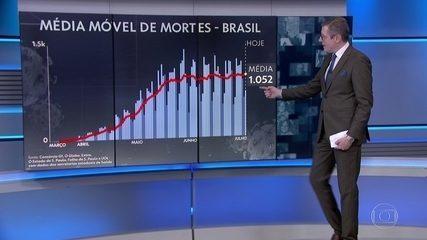 Média de mortes por coronavírus dos últimos sete dias no Brasil é de 1.052