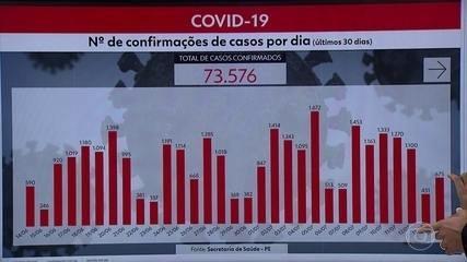 Pernambuco totaliza 73.576 casos confirmados e 5.715 mortes pela Covid-19