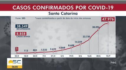 SC registra 36 mortes por coronavírus em 24 horas