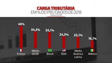 Compare a carga tributária do Brasil com a de outros países; uma das mais caras do mundo