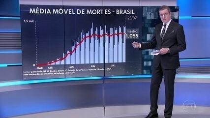 Brasil passa de 84 mil mortes por Covid-19, com média de 1.055 mortes por dia nesta semana