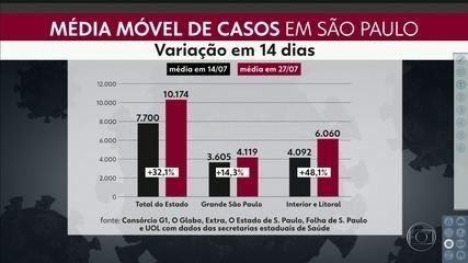 Média móvel de casos no estado de São Paulo está mais alta