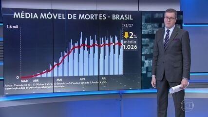Em um mês, mortes por Covid no Brasil sobem de 60 mil para 92 mil