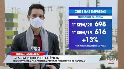 Com pandemia, aumenta pedidos de falência por empresas