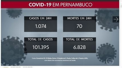 Com mais 1.074 casos e 70 mortes, Pernambuco chega a 101.395 confirmações e 6.828 mortes