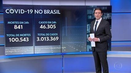 Com mais de 100 mil mortes, Brasil supera 3 milhões de casos de Covid-19