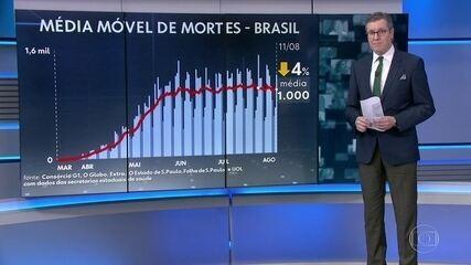 Brasil tem mais de 103 mil mortes por Covid; em 24 horas, foram 56.081 novos casos