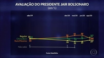 Datafolha: Bolsonaro tem melhor avaliação desde o começo do mandato