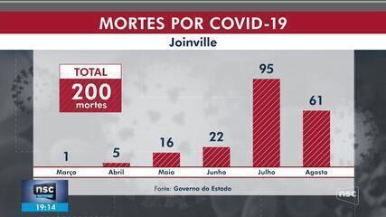 Joinville chega à marca de 200 mortes por Covid-19