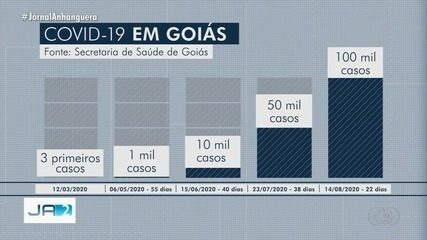 Goiás ultrapassa 100 mil casos de coronavírus e acumula mais de 2,2 mil mortes