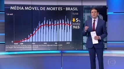 Média móvel de mortes por Covid no Brasil fica abaixo de mil pelo 4º dia seguido