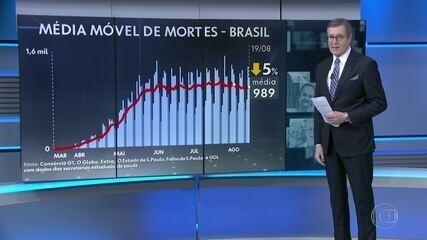 Brasil passa de 111 mil mortes pelo novo coronavírus