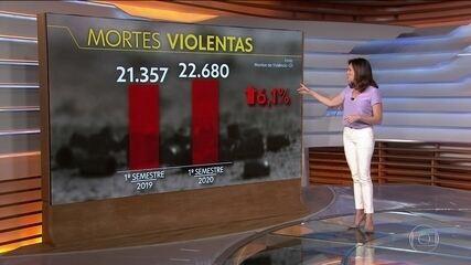 Número de mortes violentas no Brasil aumenta no primeiro semestre mesmo com a pandemia