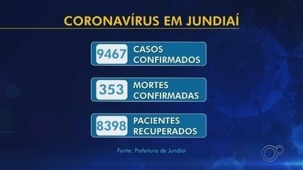 Jundiaí registra mais duas mortes por Covid-19 e contabiliza 353 óbitos