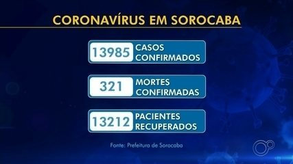 Mais três mortes são registradas por Covid-19 e total chega a 321 óbitos em Sorocaba