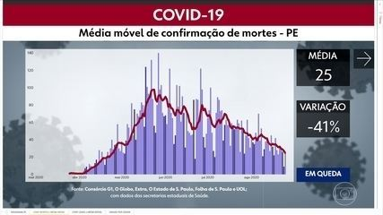 Com mais 601 casos e 26 mortes, PE soma 119.958 confirmações e 7.425 óbitos por Covid-19