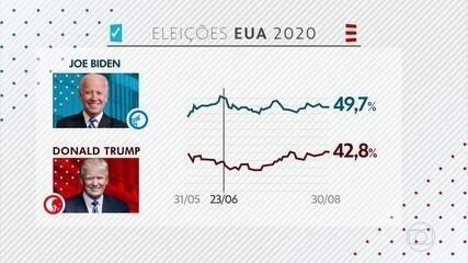 Diminui a vantagem do candidato democrata Joe Biden sobre o republicano Donald Trump