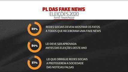 Ibope: 84% dizem que lei das fake news deve ser aprovada antes das eleições