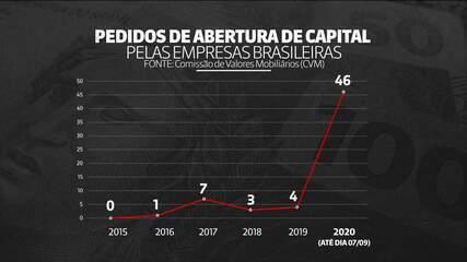 Número de investidores na Bolsa de Valores salta 76% em 2020 e beira 3 milhões