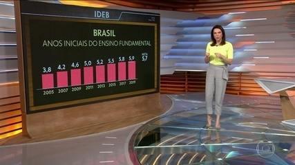 Brasil melhora nota do Ideb no ensino médio, mas fica longe da meta