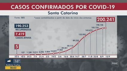 SC passa de 200 mil casos de Covid-19, com 2.569 mortes